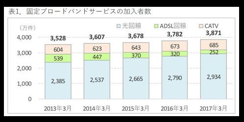 光回線(FTTH)加入者数が2934万件に!ブロードバンドサービス満足度